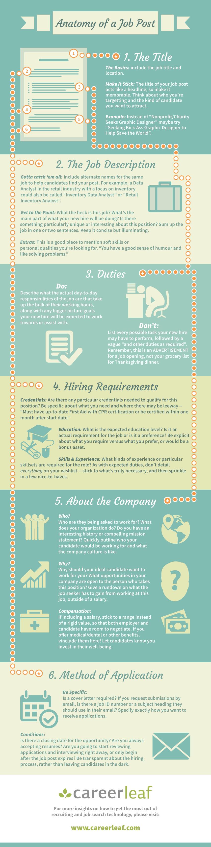jobpostanatomy-infographic