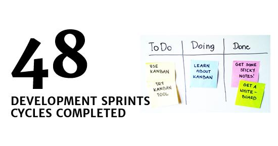 48 Development Sprints