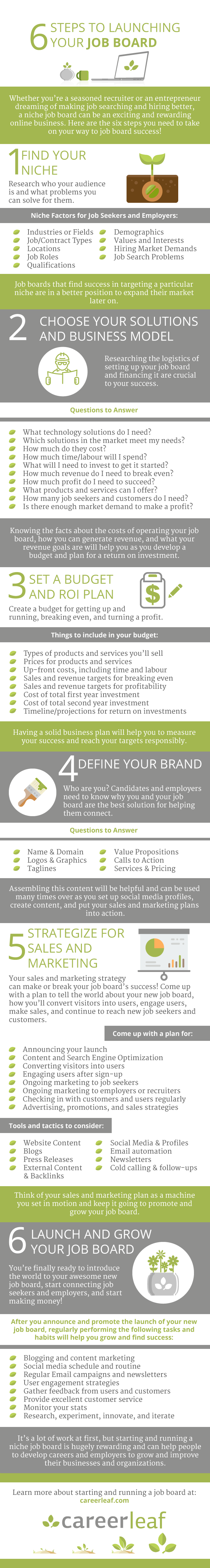 6 Steps to Launch Your Job Board - Infographic